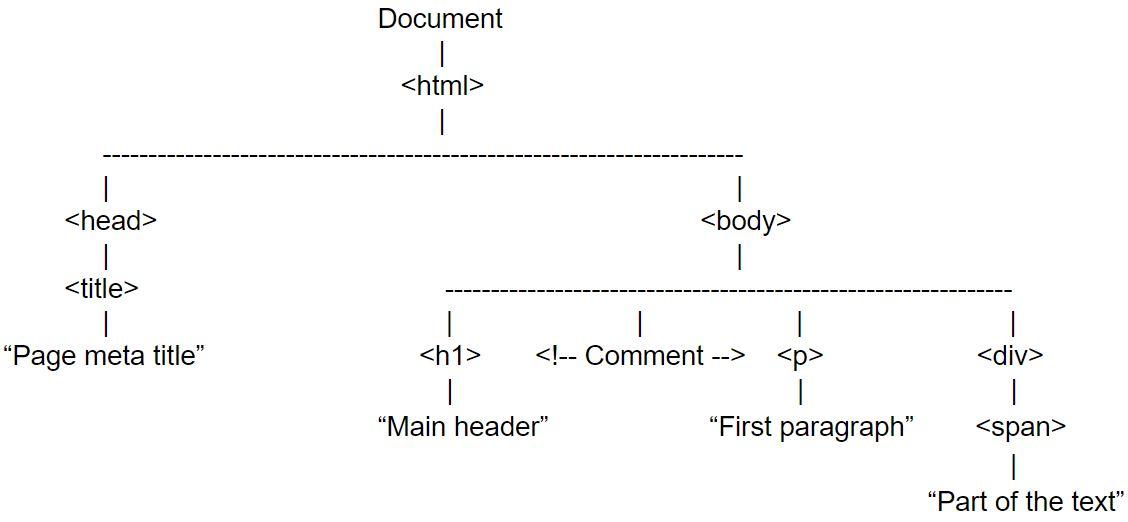 DOM-representation-example